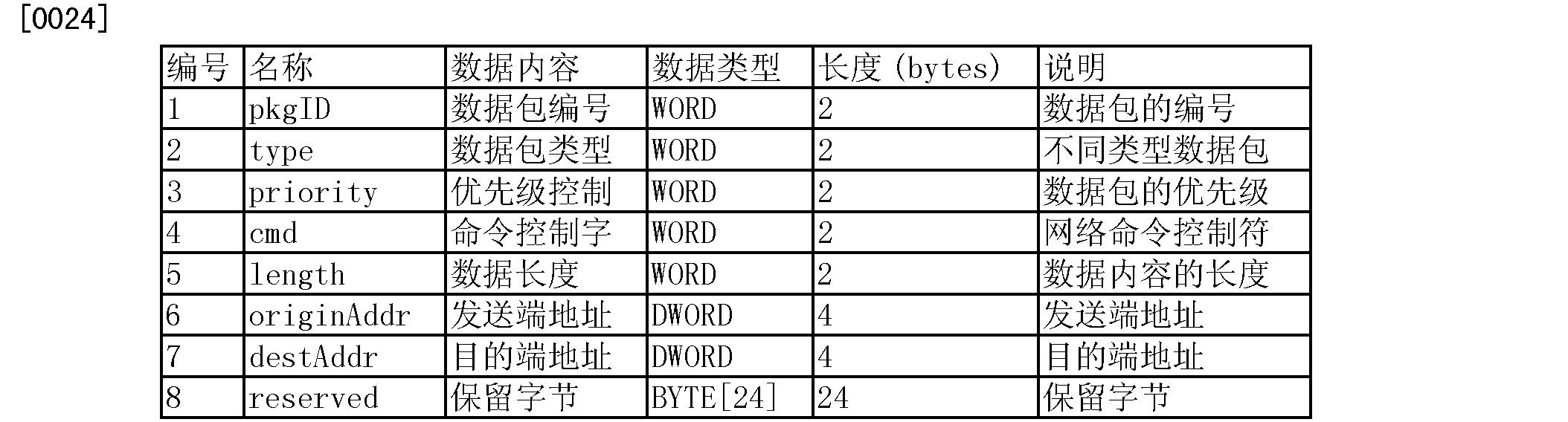 Figure CN104202774AD00071