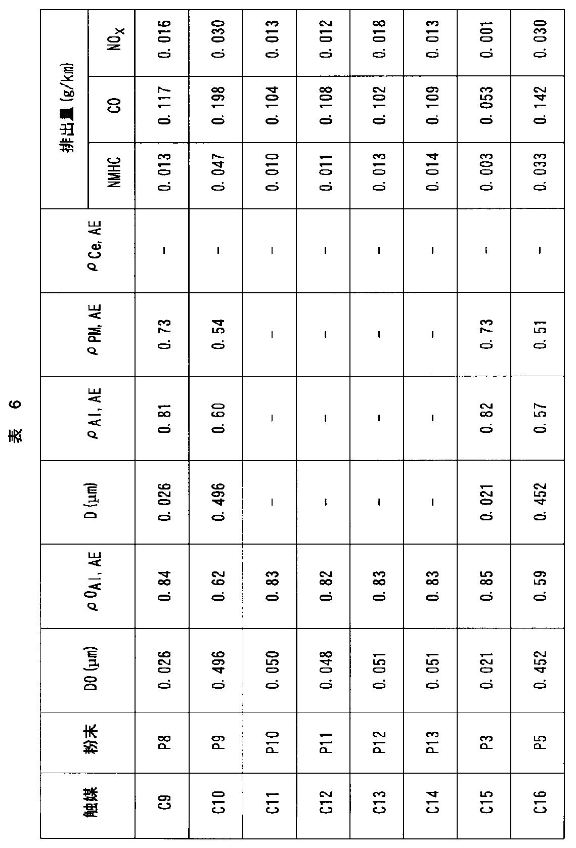 Figure JPOXMLDOC01-appb-T000021