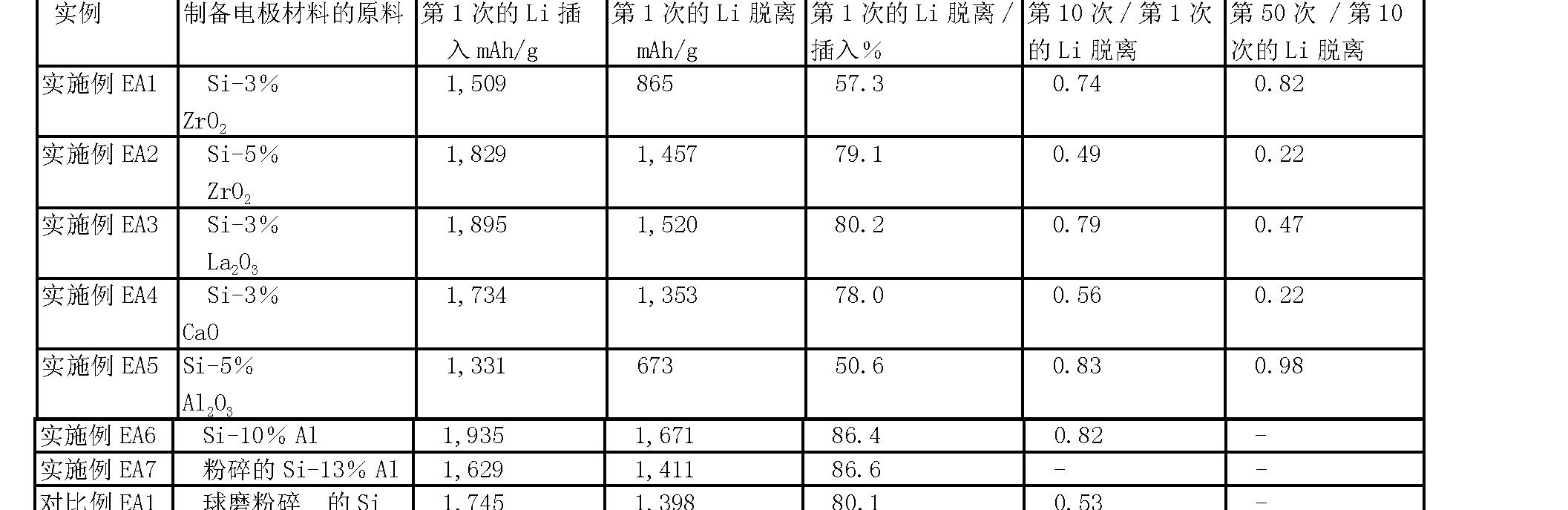 Figure CN101849306BD00401