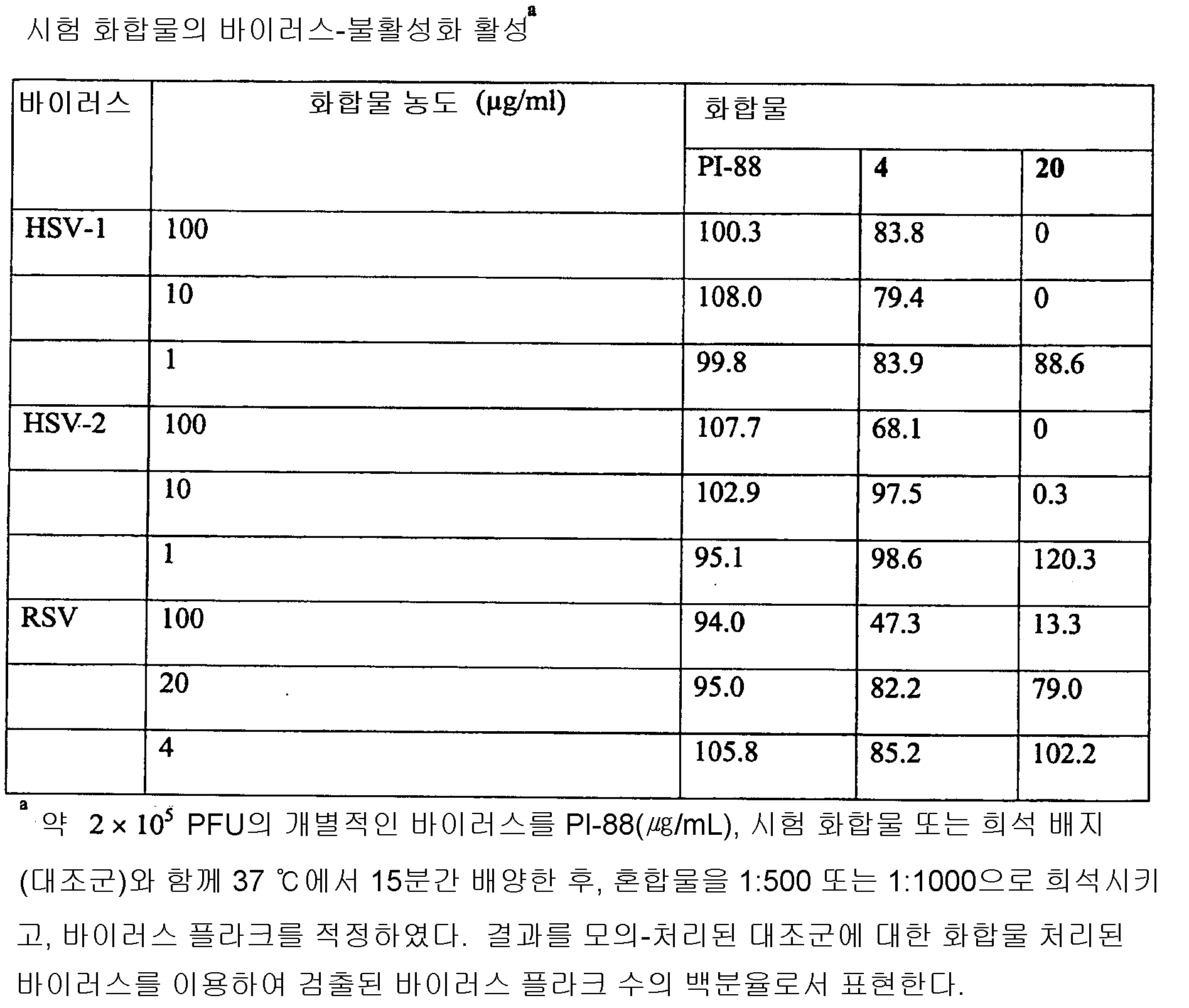 Figure 112010030712312-pct00099
