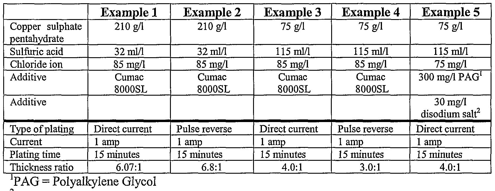 WO2004038070A2 - Pulse reverse electrolysis of acidic copper