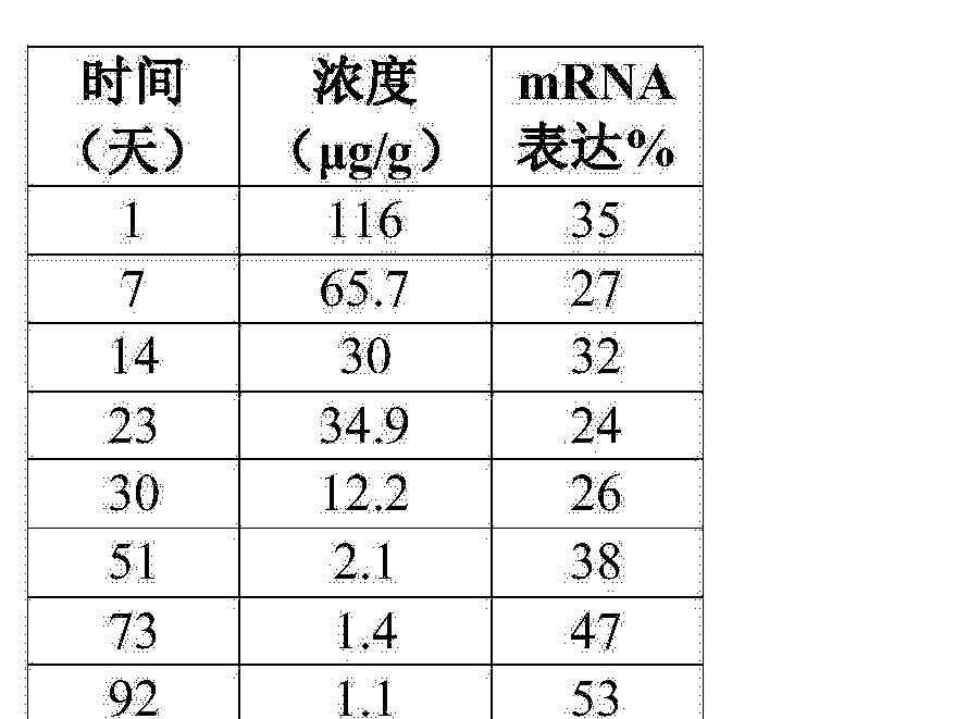 Figure CN104894129AD00792