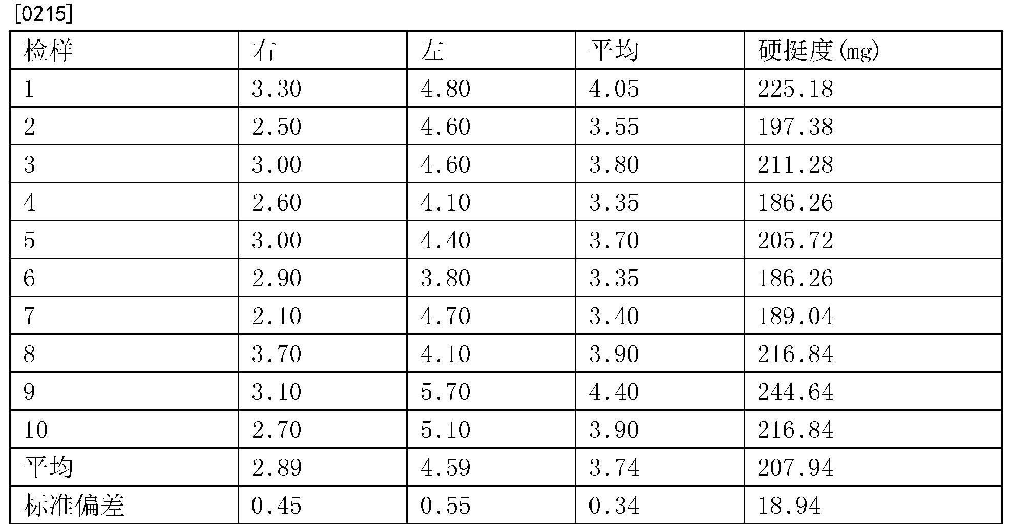 Figure CN105431121BD00341