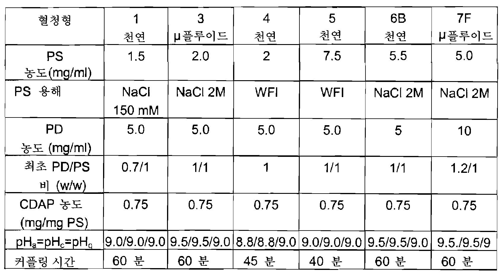 Figure 112010005357443-pct00010