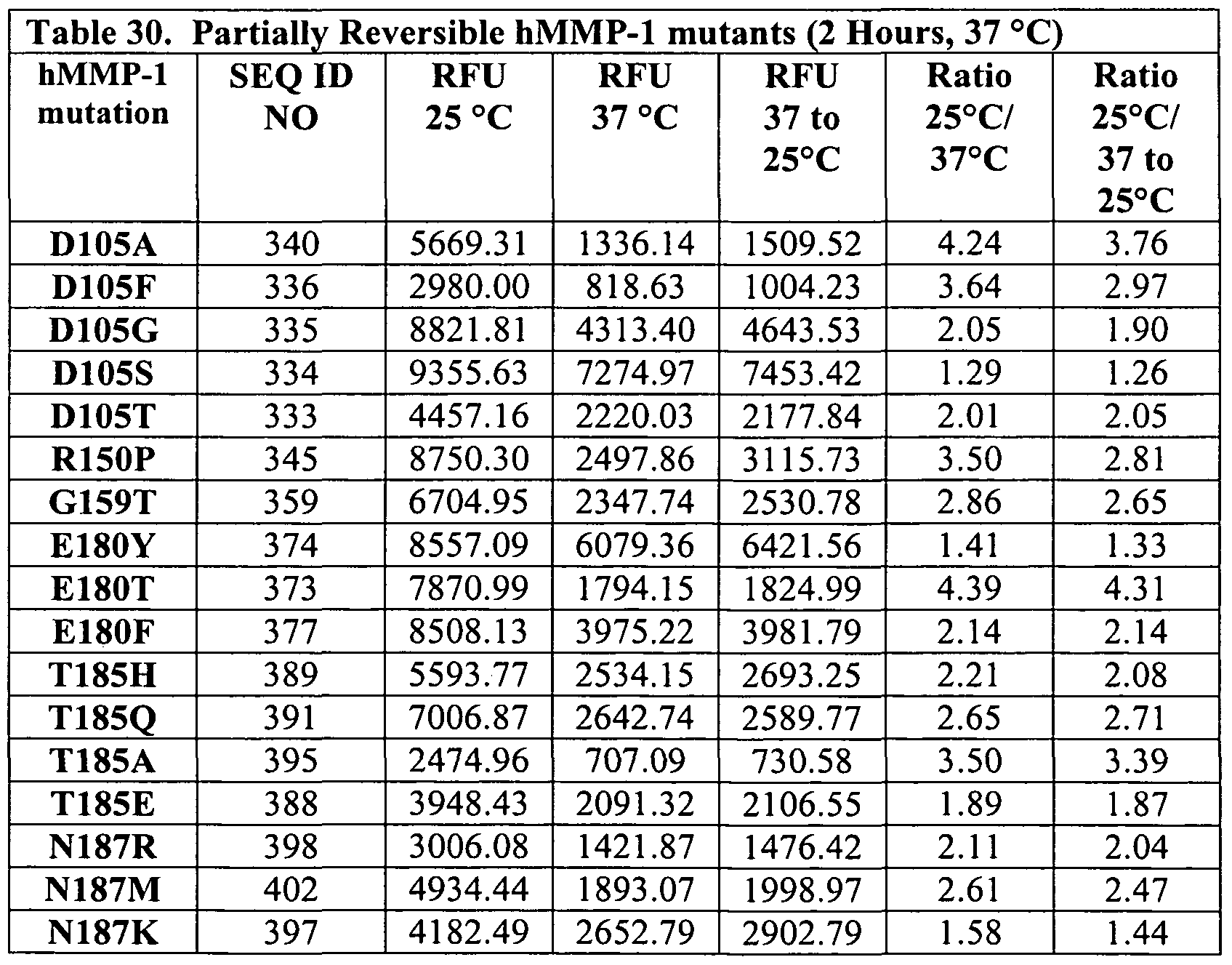 WO2009111083A2 - In vivo temporal control of activ at able matrix