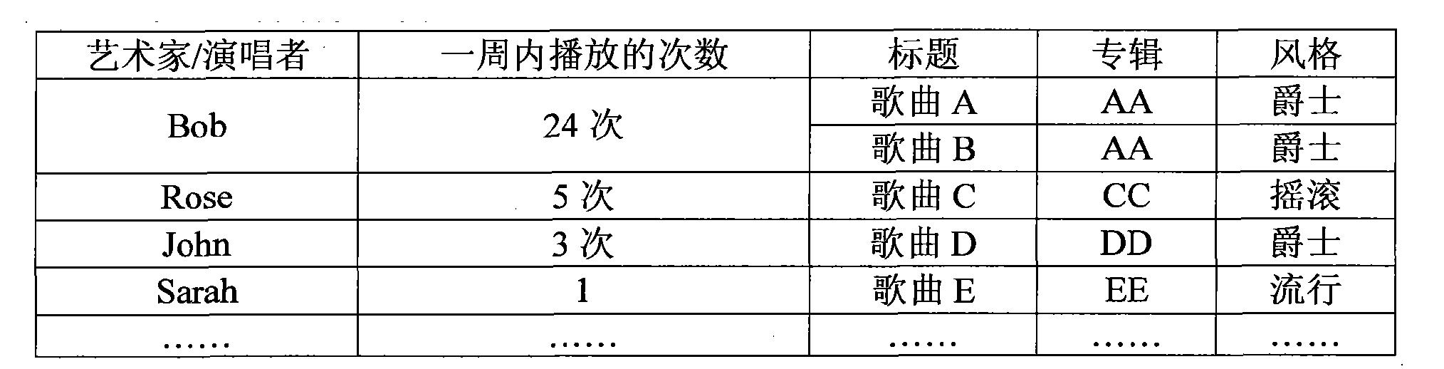 Figure CN102385892BD00101