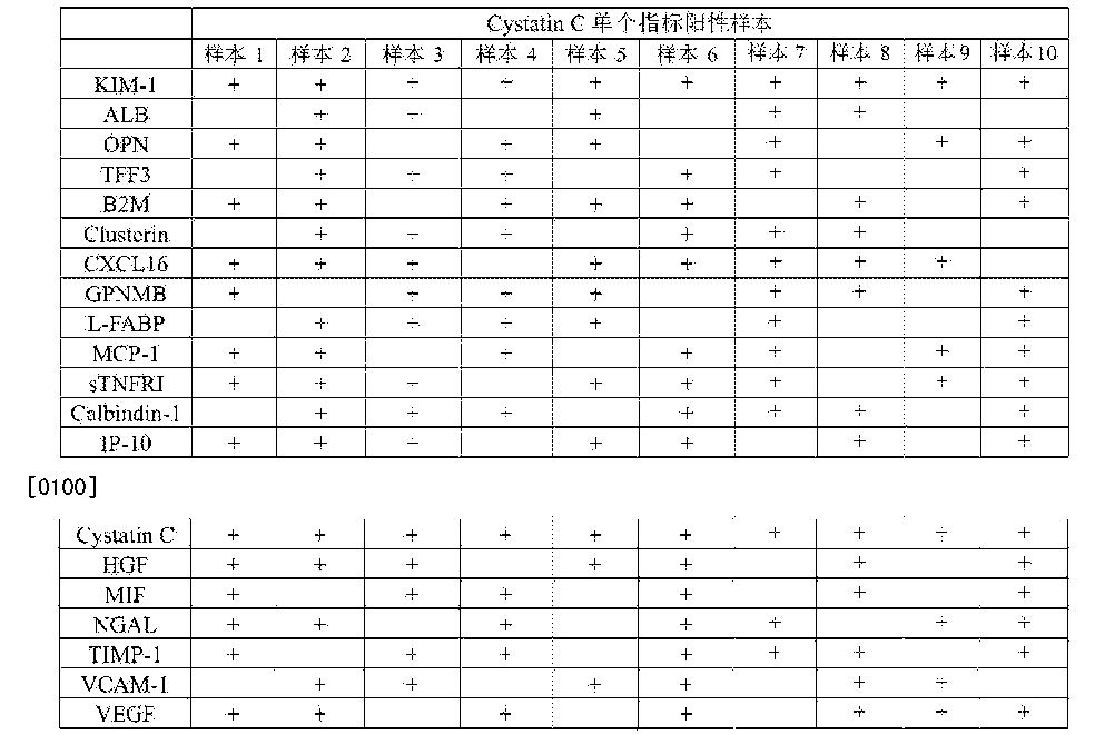 Figure CN104569417BD00142