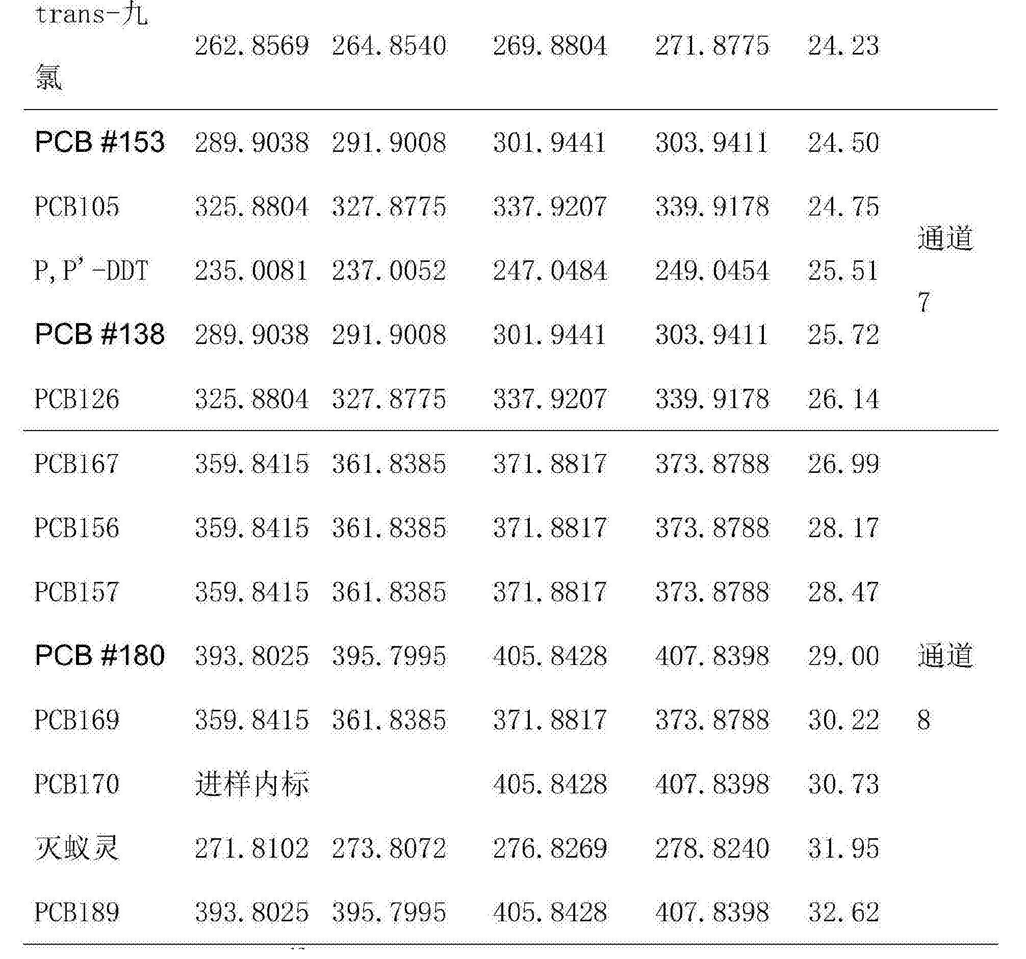 Figure CN105738494AD00101