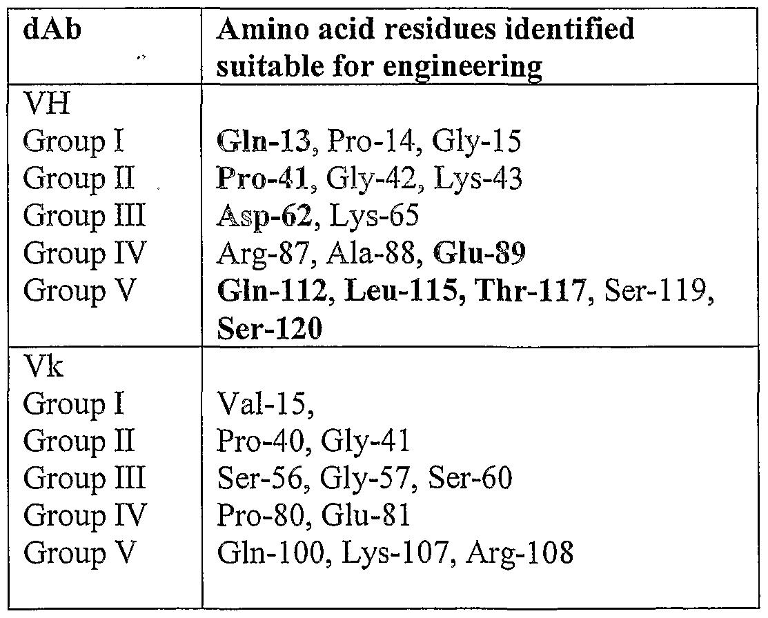 WO2004081026A2 - Polypeptides - Google Patents