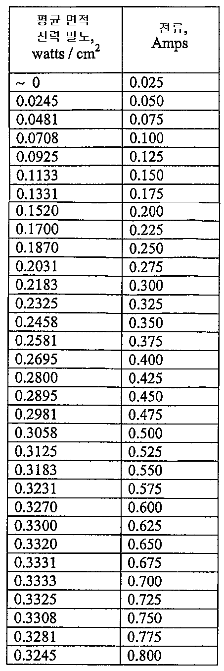 Figure 112006079761730-PCT00003