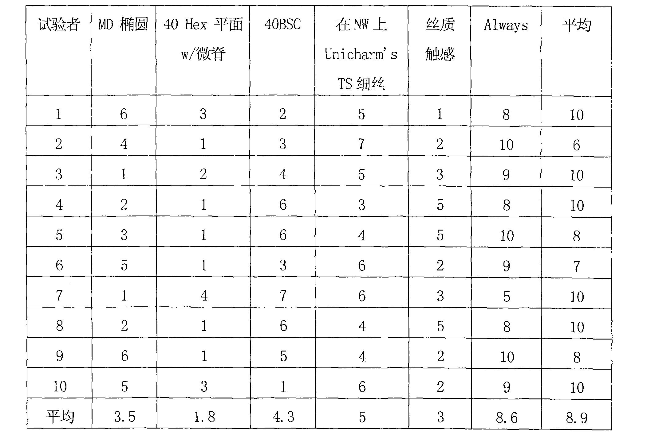 Figure CN102440868AD00121