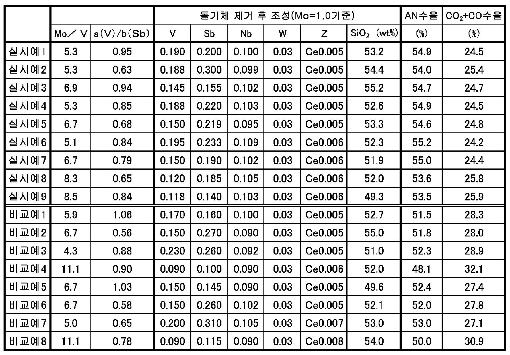 Figure 112014120916851-pct00001