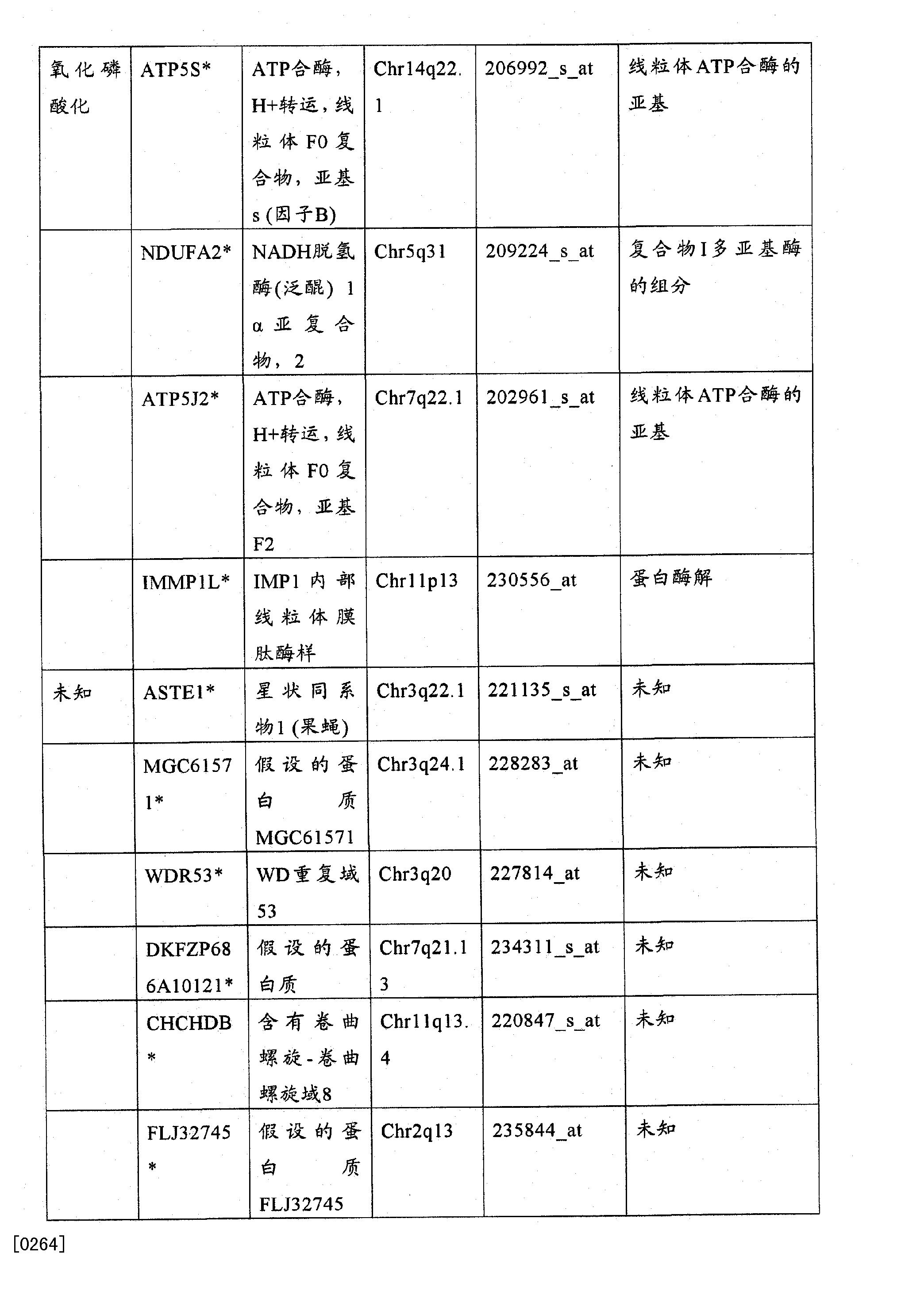 Figure CN102272599BD00591