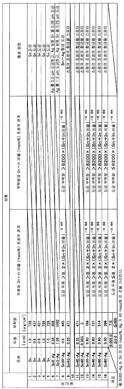 Figure 112014100247711-pct00010