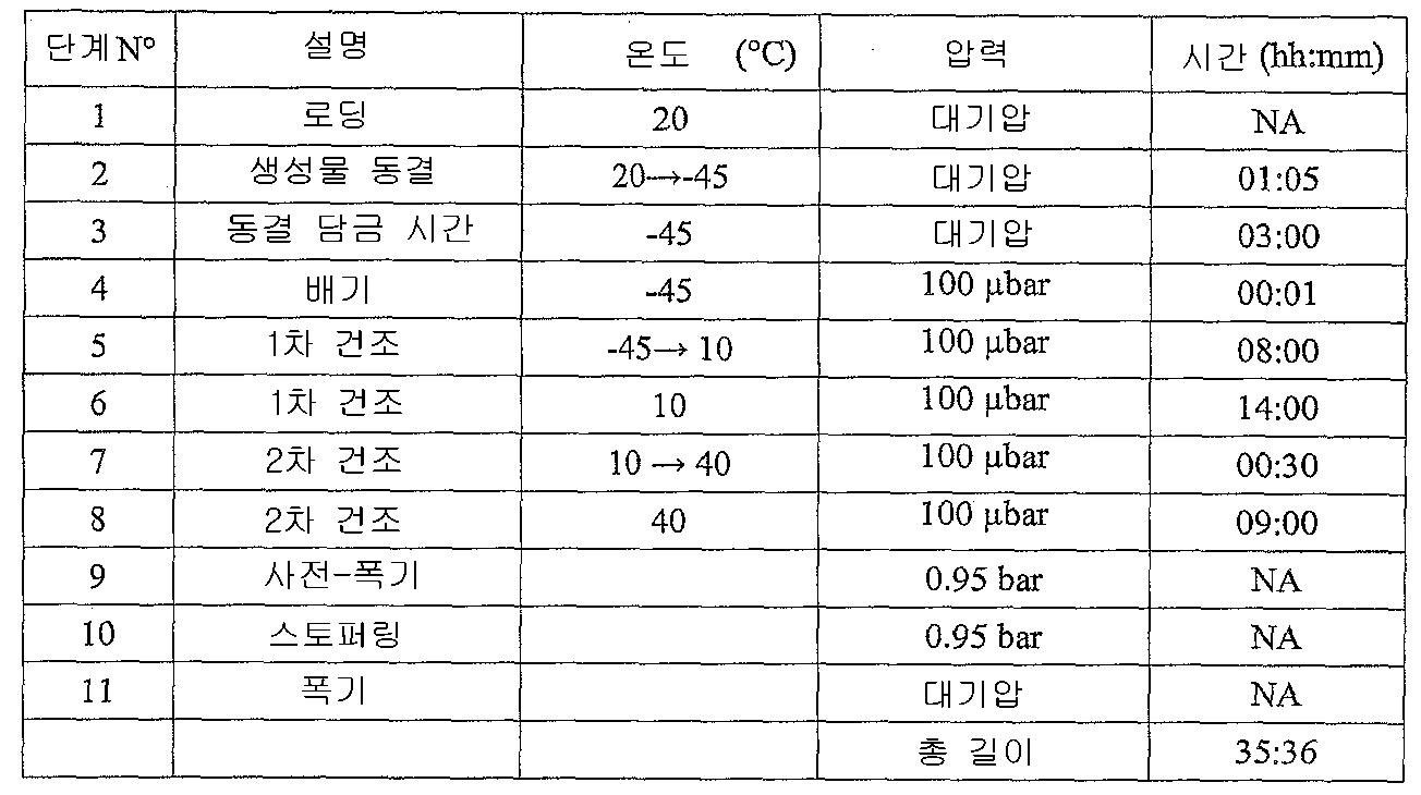 Figure 112011075810625-pct00061