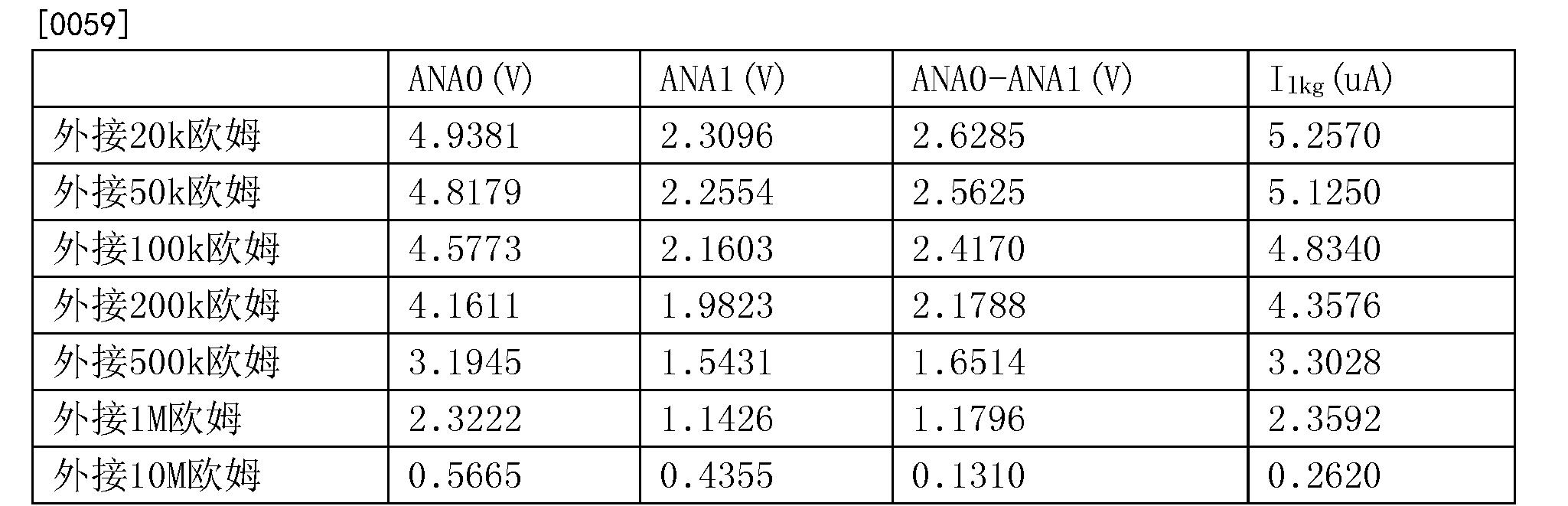 Figure CN105044546BD00062