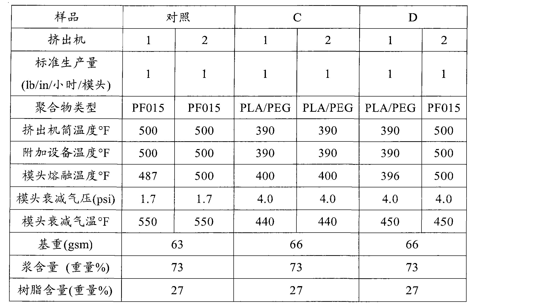 Figure CN101563391BD00291