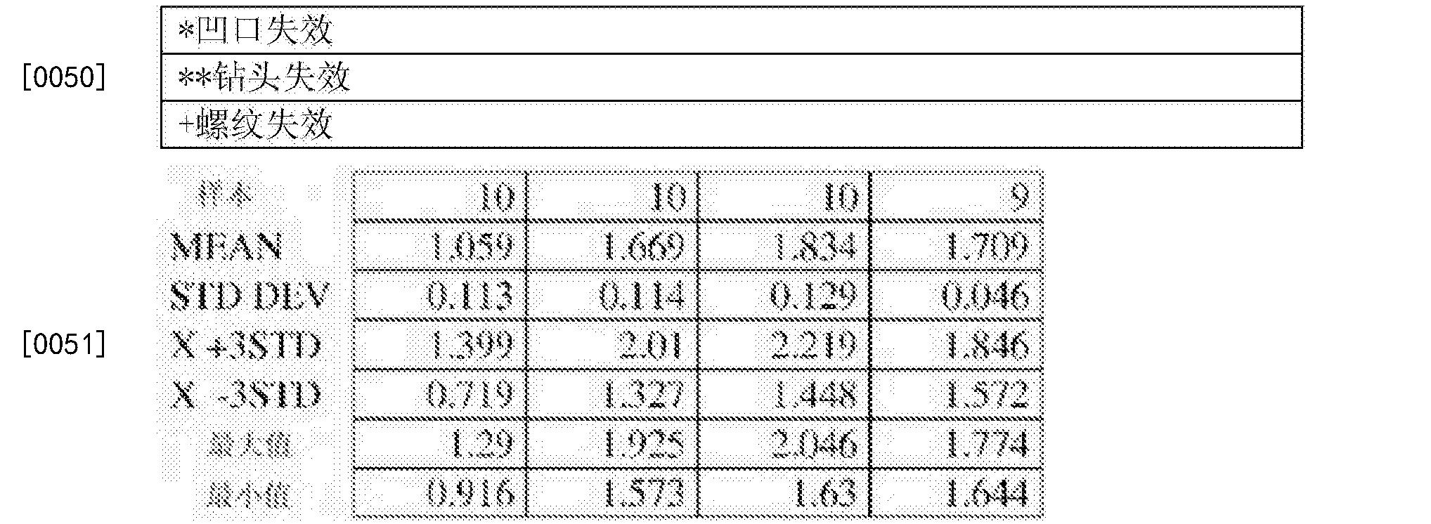 Figure CN103282162BD00091