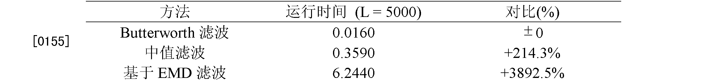 Figure CN101828916BD00172