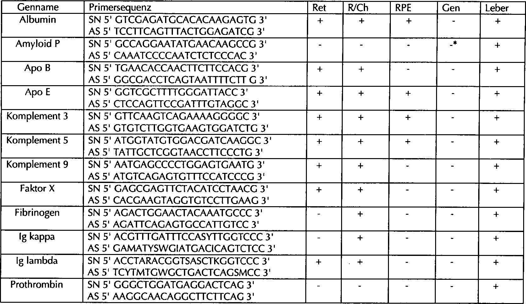 DE60031512T2 - Diagnostics and therapeutics for macular degeneration -  Google Patents