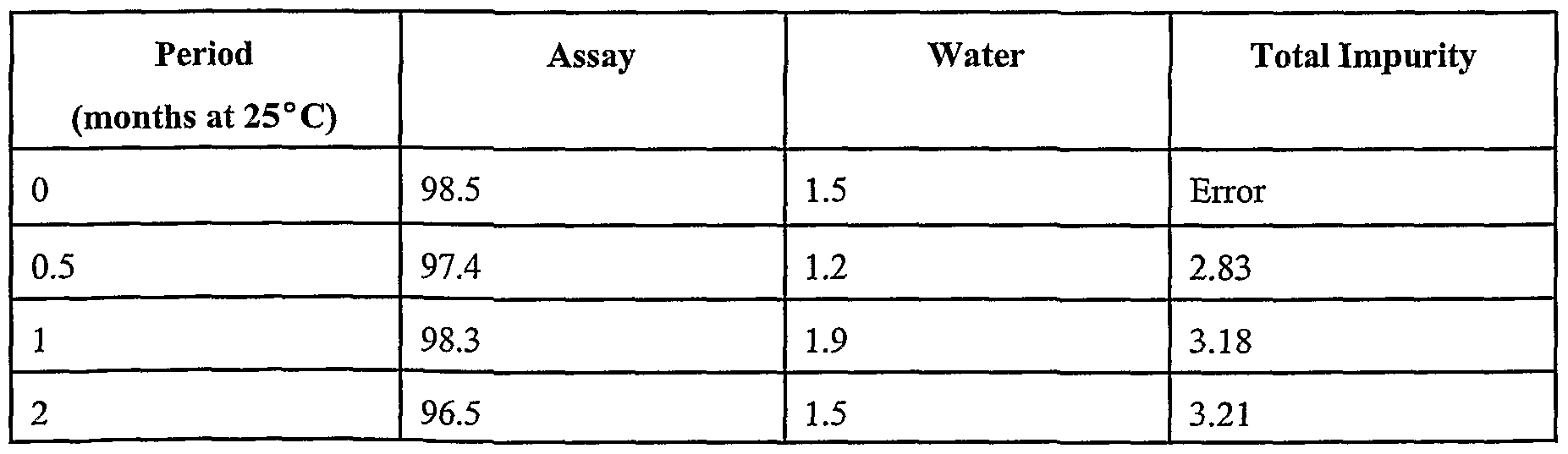 WO2003065975A2 - Processes for preparing crystalline and