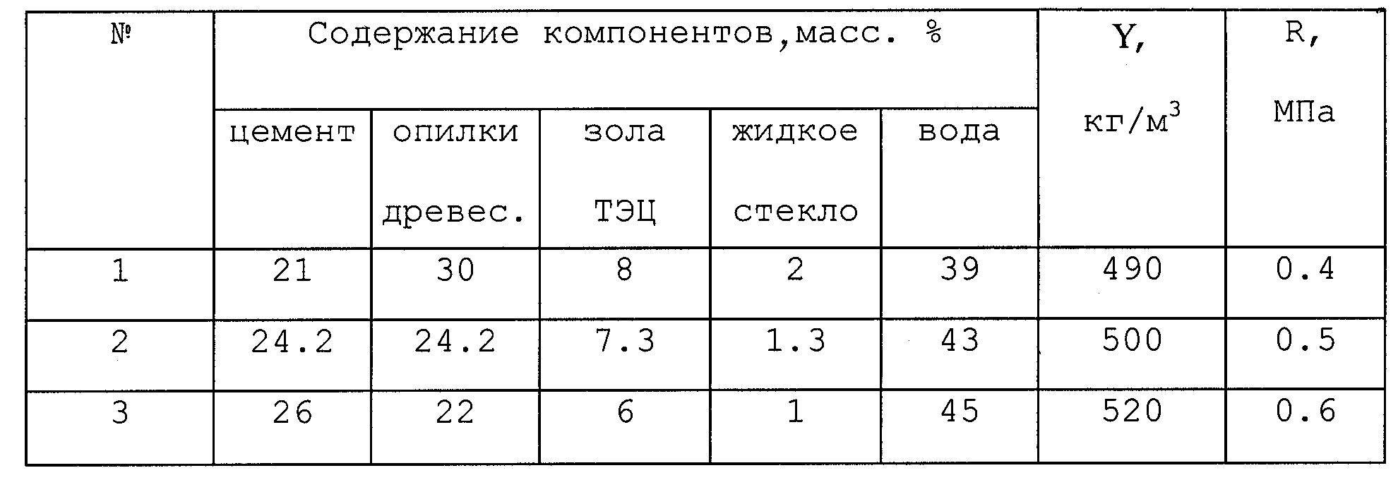 стружкобетон пропорции компонентов