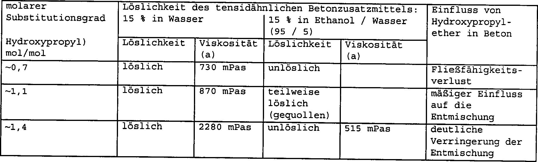 Fancy Löslichkeitskurve Praxis Probleme Arbeitsblatt 1 Schlüssel ...