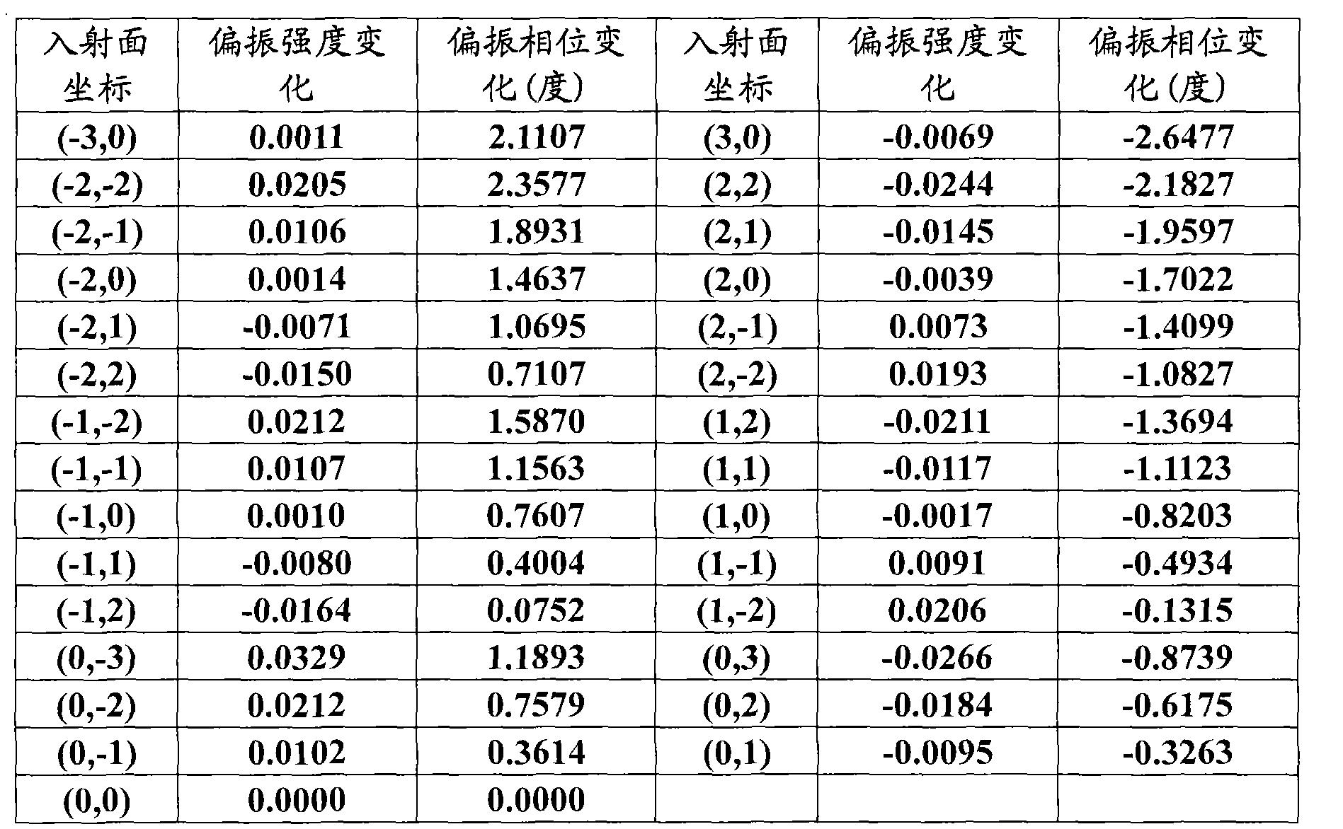 Figure CN102269622BD00121