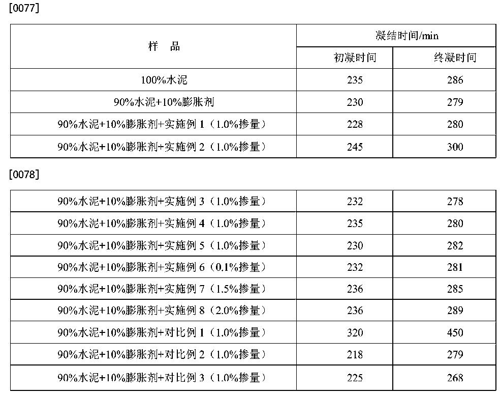 Figure CN104817289AD00081