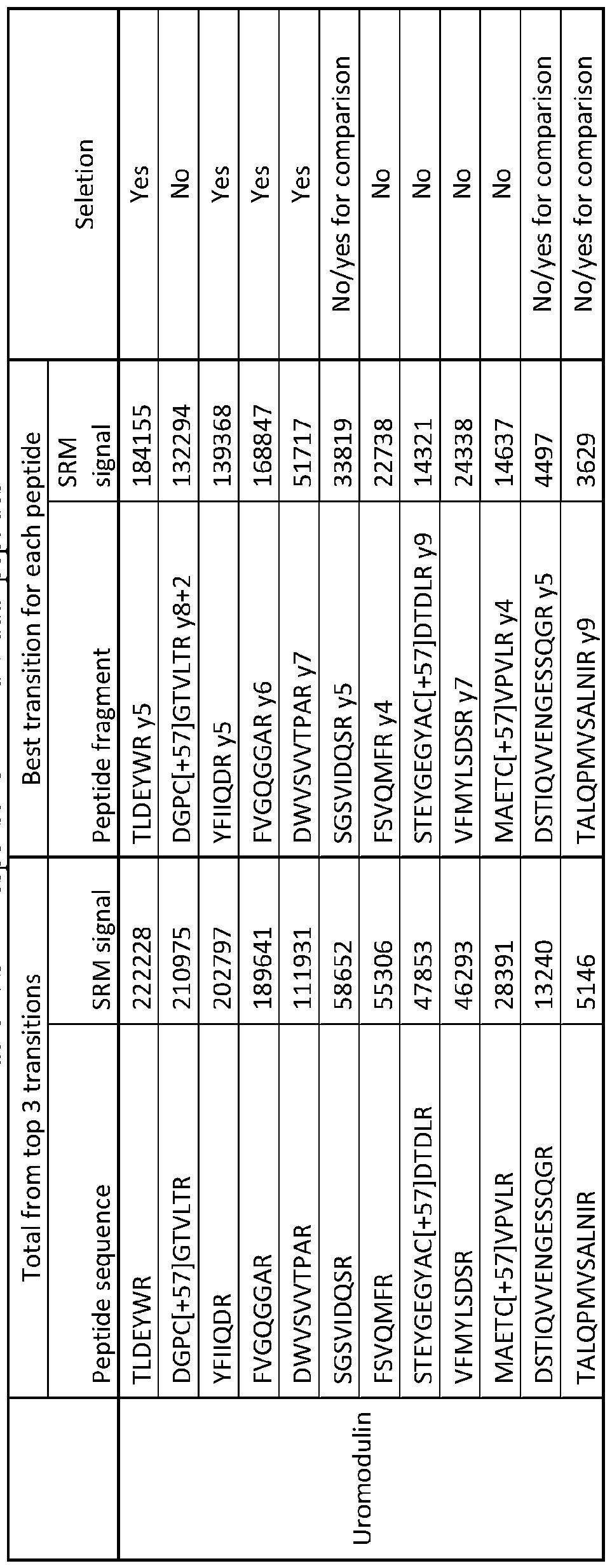 WO2016196522A1 - Correlated peptides for quantitative mass