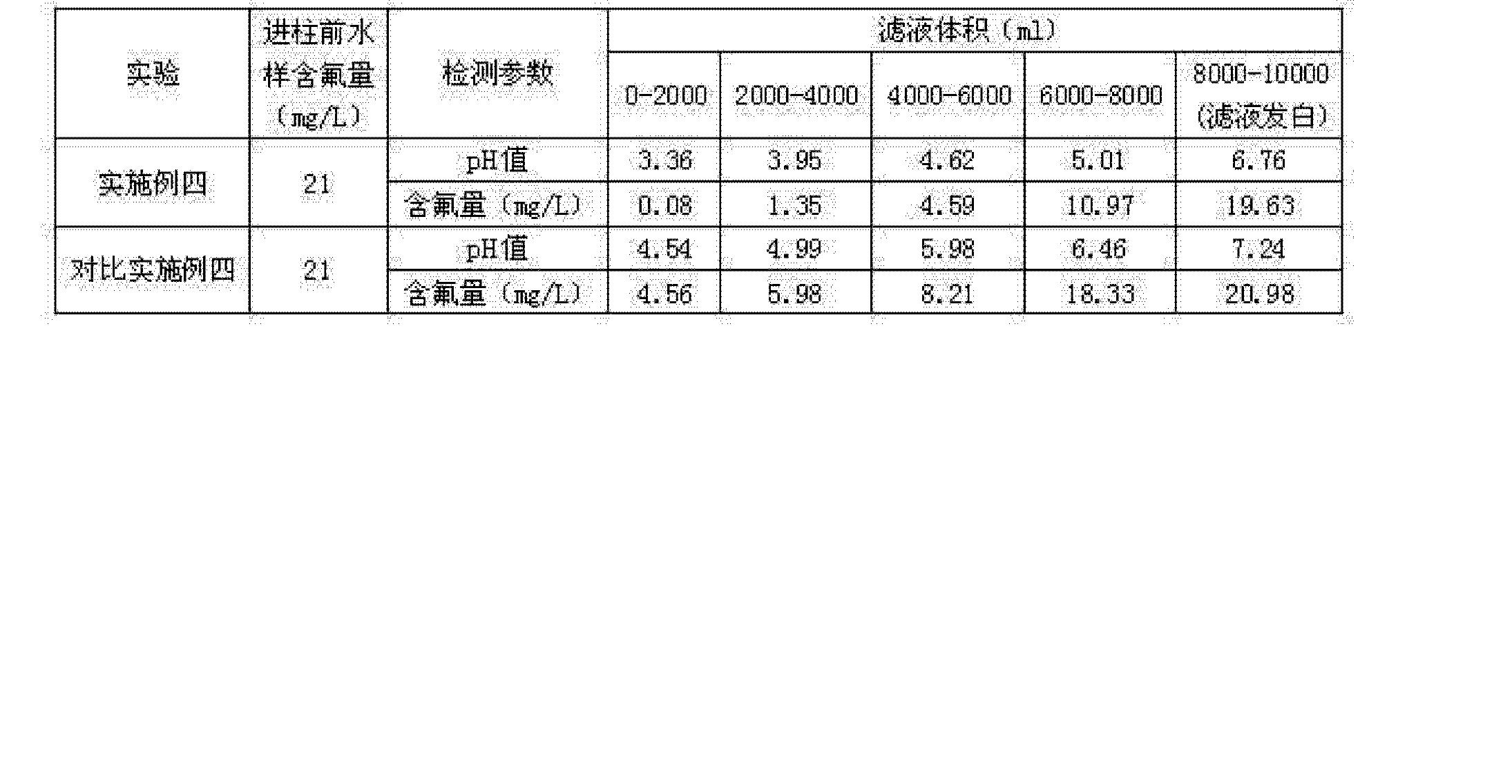 Figure CN102019212BD00091
