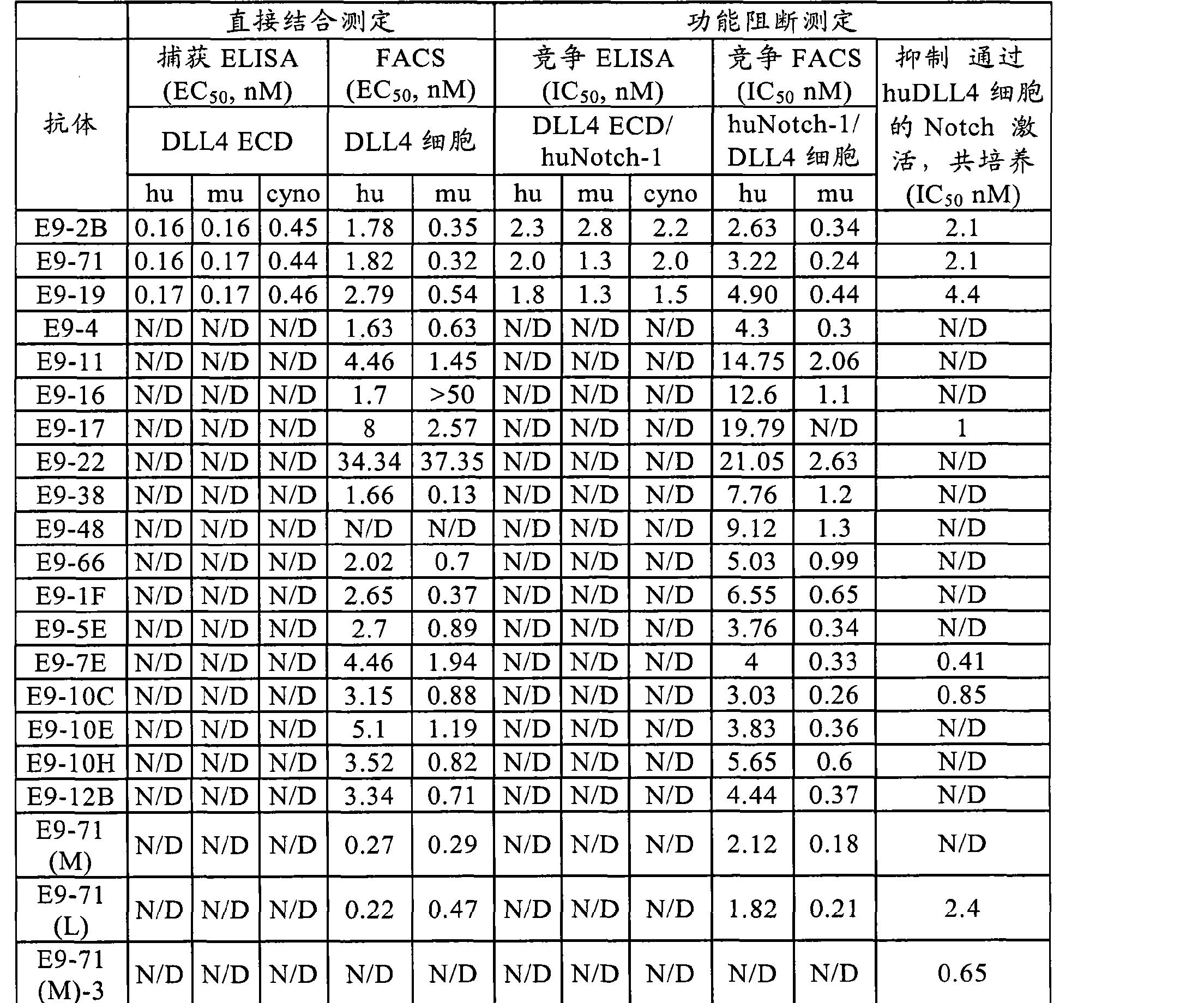 Figure CN102741288AD01421
