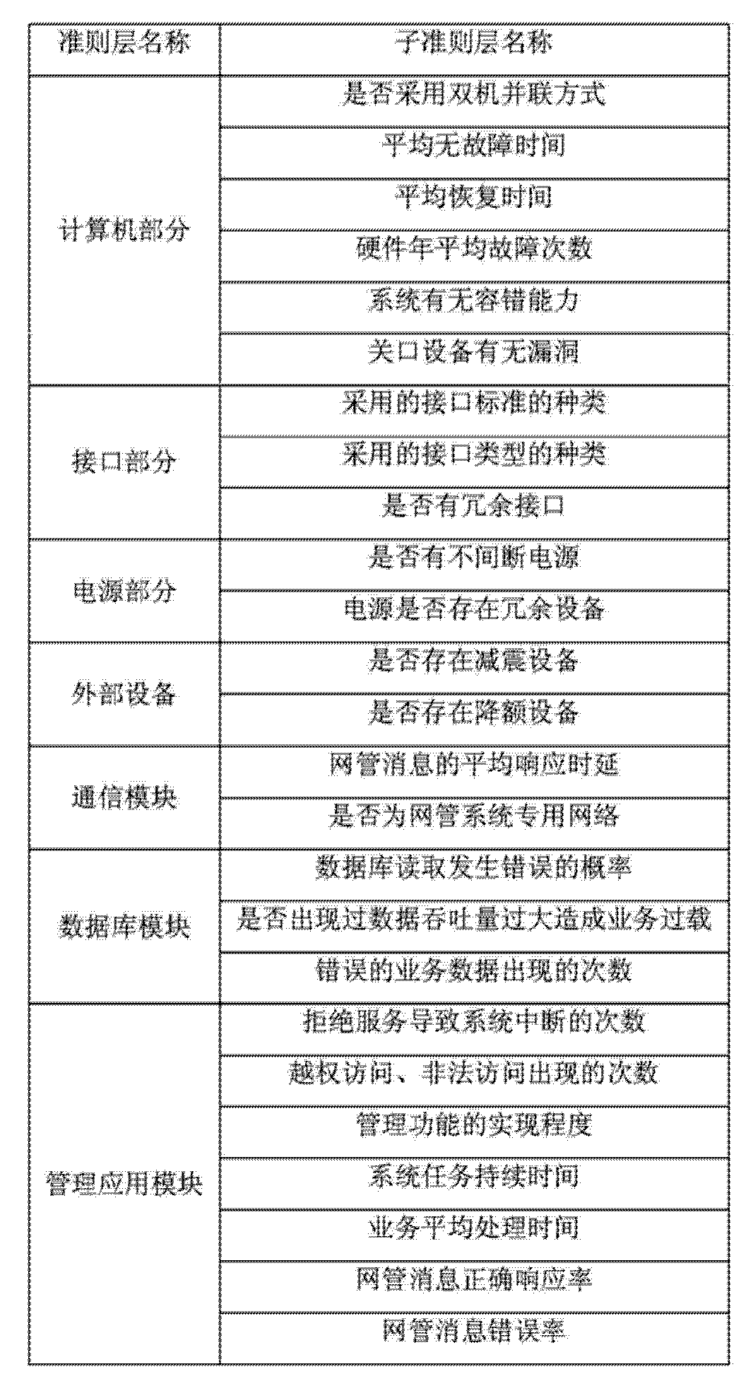 CN103716177A - Security risk assessment method and apparatus