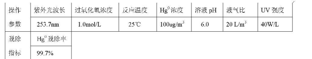 Figure CN101947409AD00111