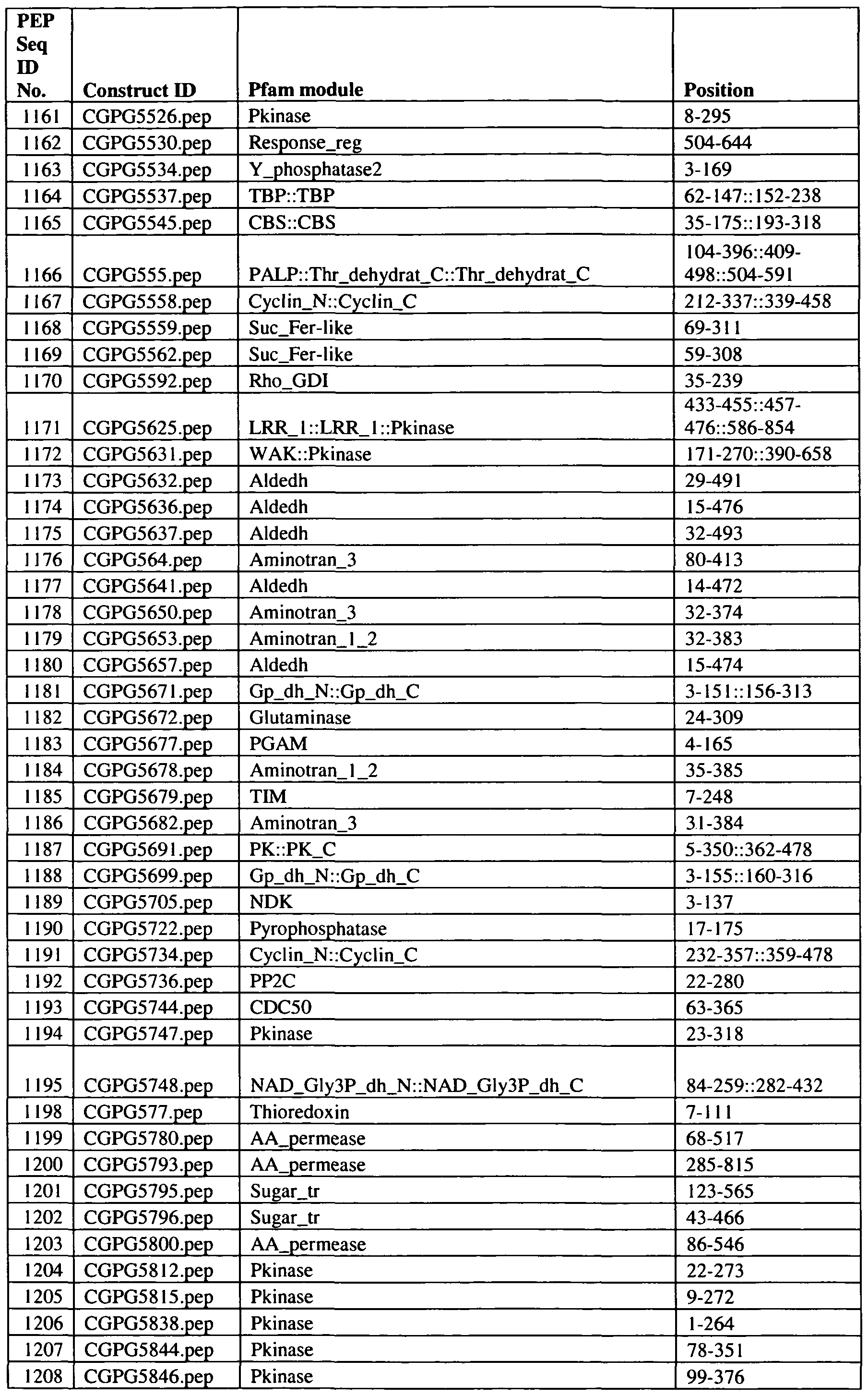 WO2009134339A2 - Genes and uses for plant enhancement
