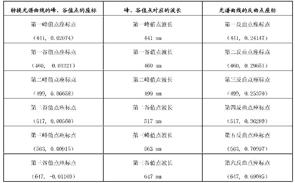 Figure CN103543003BD00121
