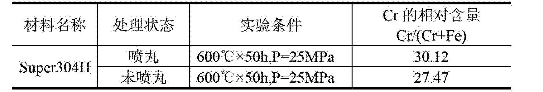 Figure CN103045830BD00061