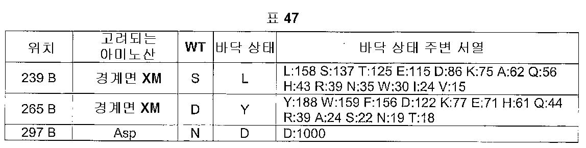 Figure 112005016313609-pct00051