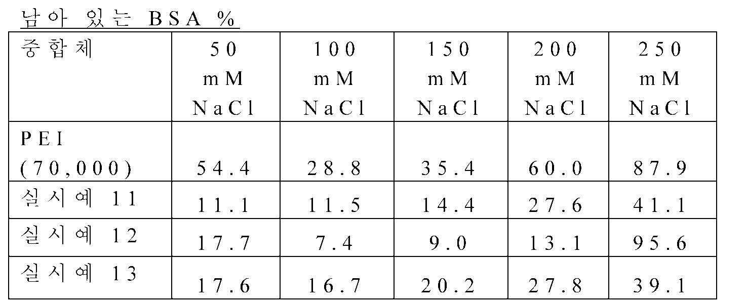 Figure 112012078200228-pct00007