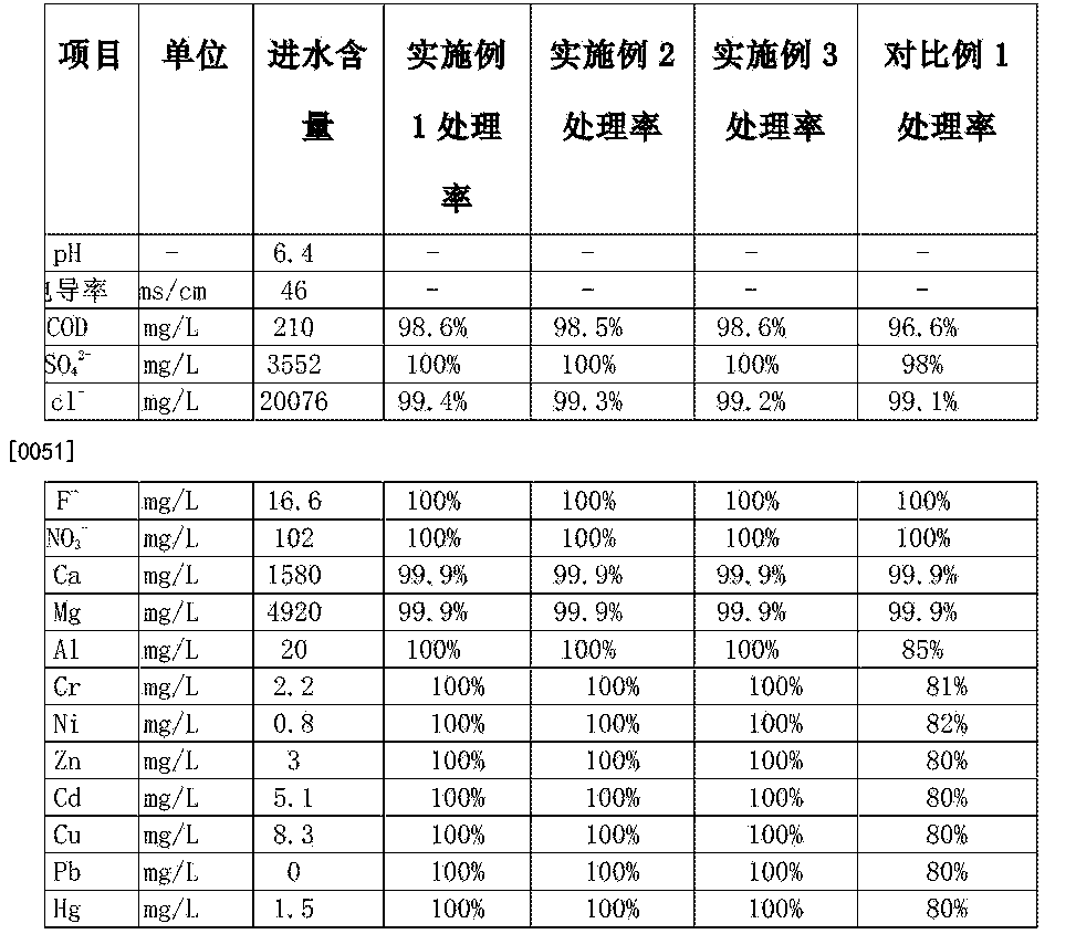 Figure CN105347592AD00071