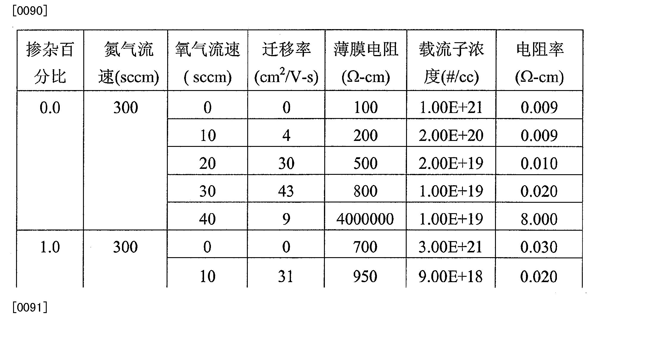 Figure CN101803028BD00202