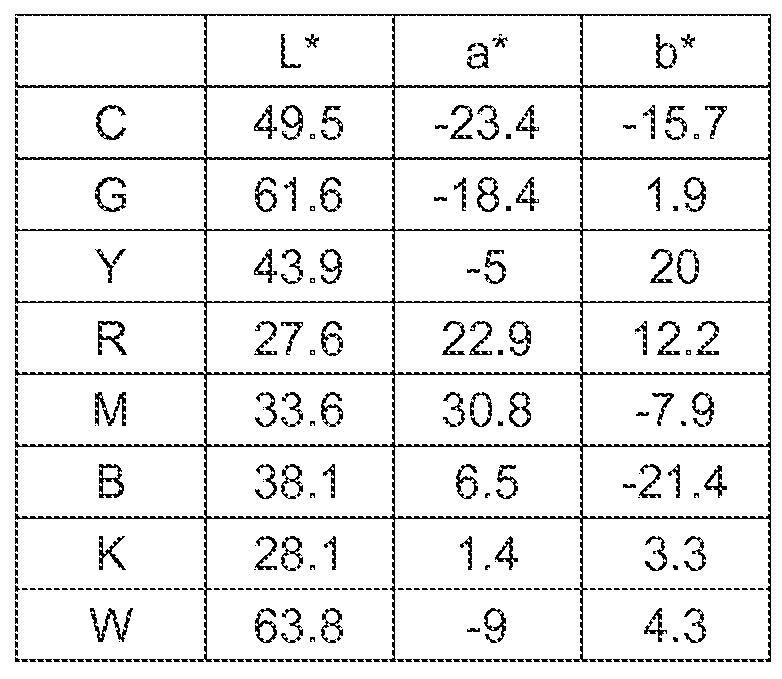 Figure 112015121957409-pct00008