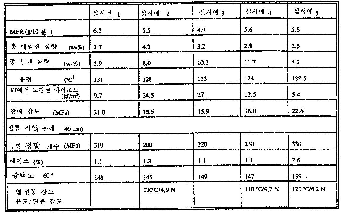 Figure 112005056562722-pct00019