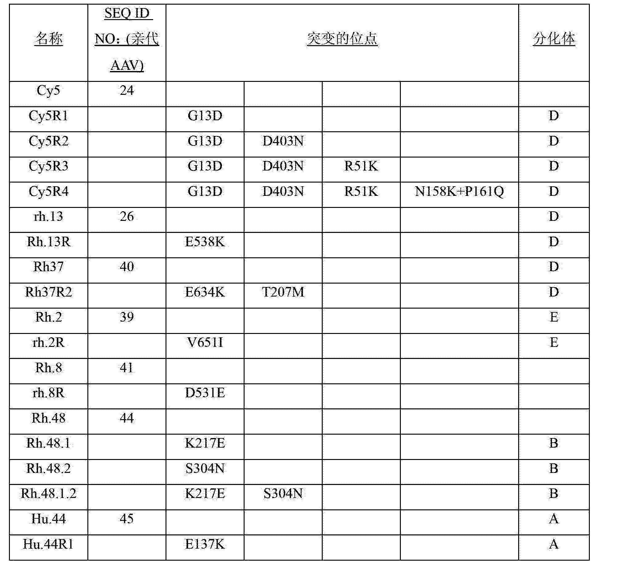 Figure CN102994549AD00261