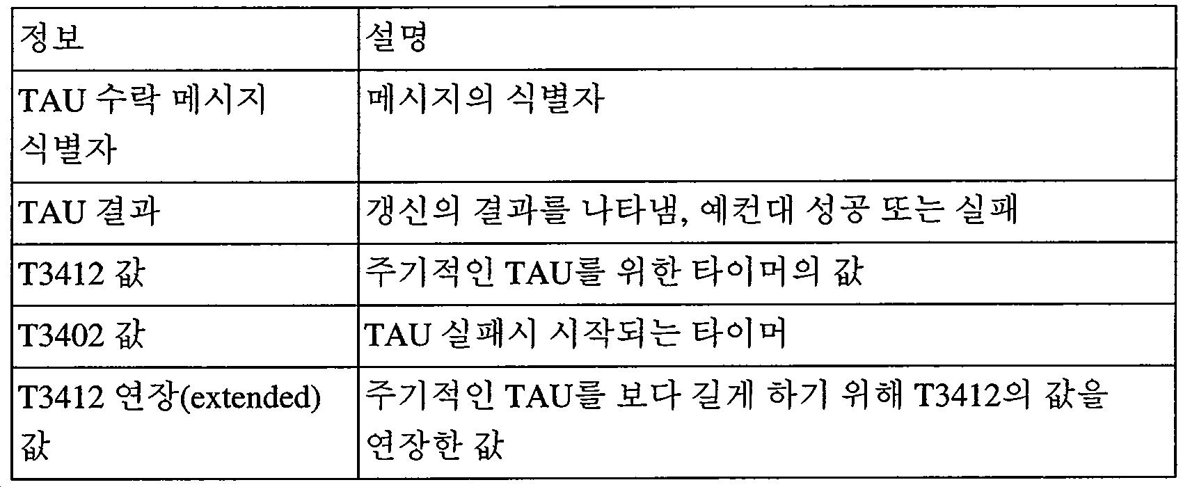 Figure 112015022361790-pct00008