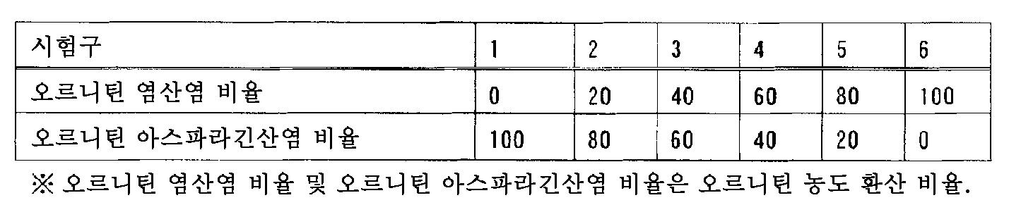 Figure 112012062296934-pct00001