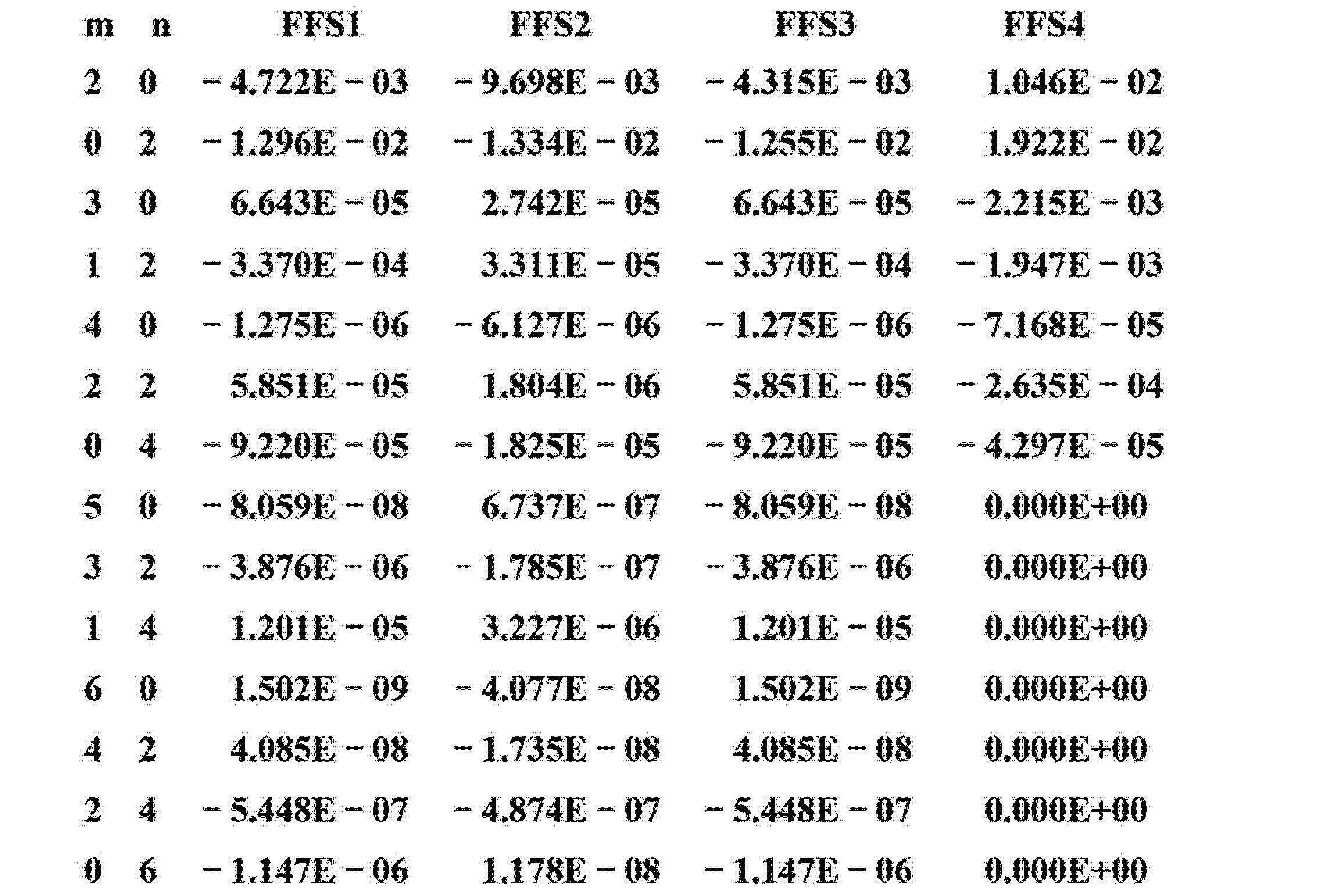 Figure CN103293674AD00291