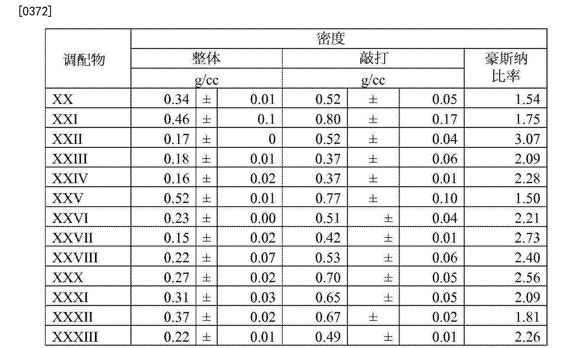 Figure CN103228273BD00581