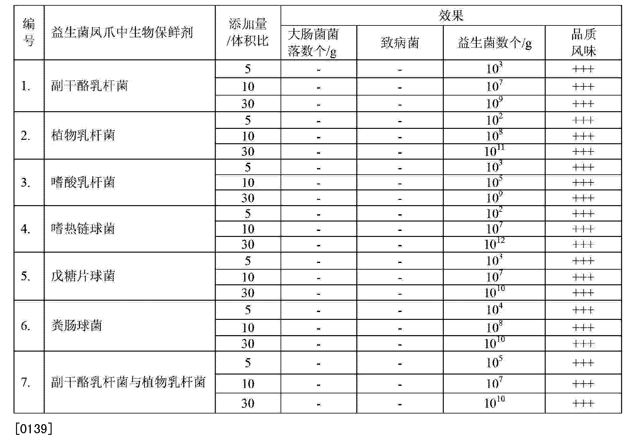 Figure CN103652995AD00131