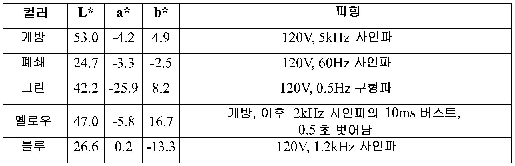 Figure 112012104408712-pct00010